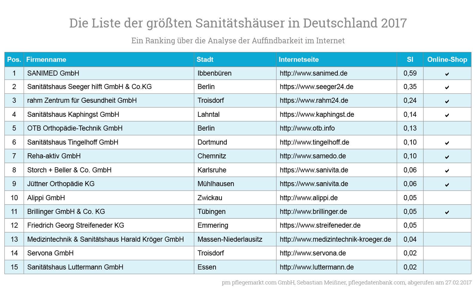 die gr ten sanit tsh user in deutschland ranking ber die auffindbarkeit im internet. Black Bedroom Furniture Sets. Home Design Ideas